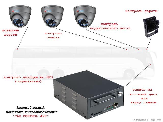 Автомобильный комплект видеонаблюдения Car Control 4PV