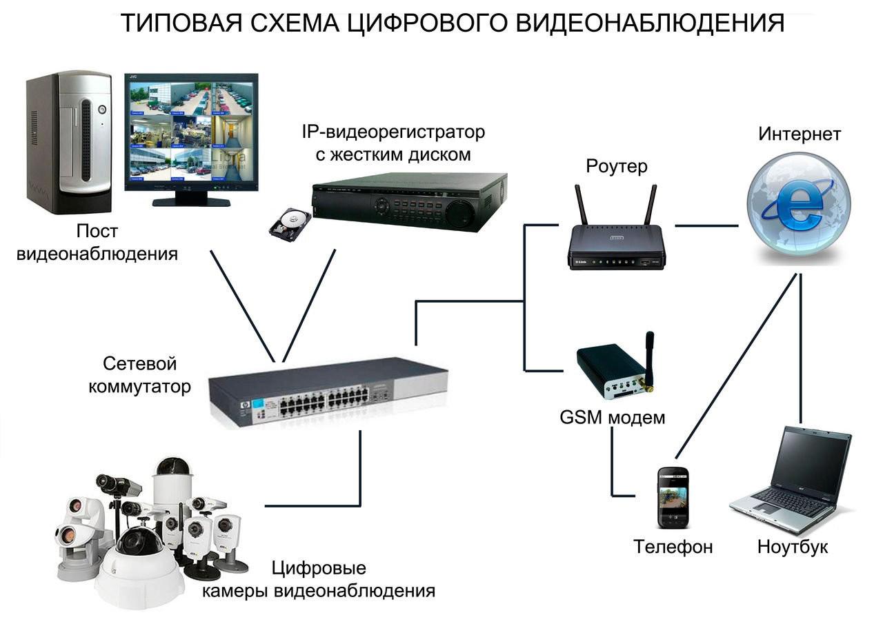 Ip видеонаблюдение схемы